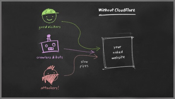 Website không sử dụng cloudflare